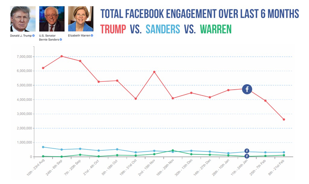Trump's Facebook Engagement Declined By 45 Percent Following