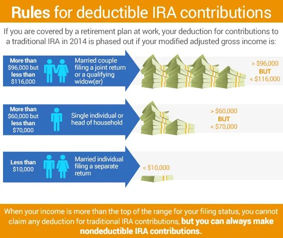Determining Nondeductible Ira Contributions