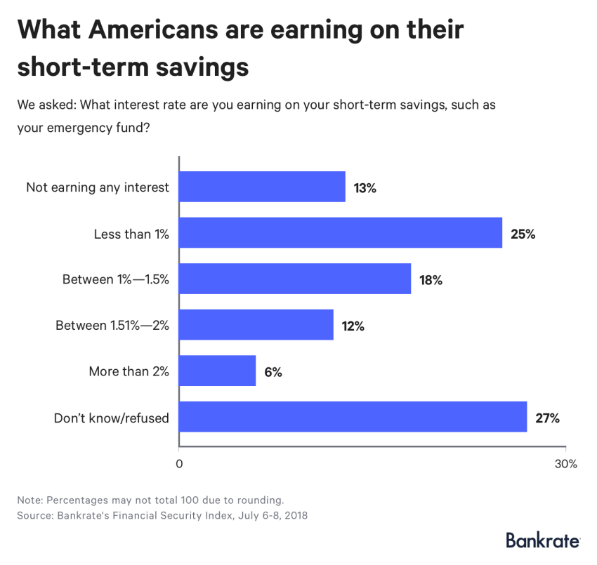 Survey: What Americans are earning on their short-term savings?