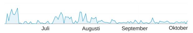 bloggstatistik sidvisningar carolinewm.se