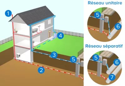 Lvacuation Des Eaux Uses Castorama