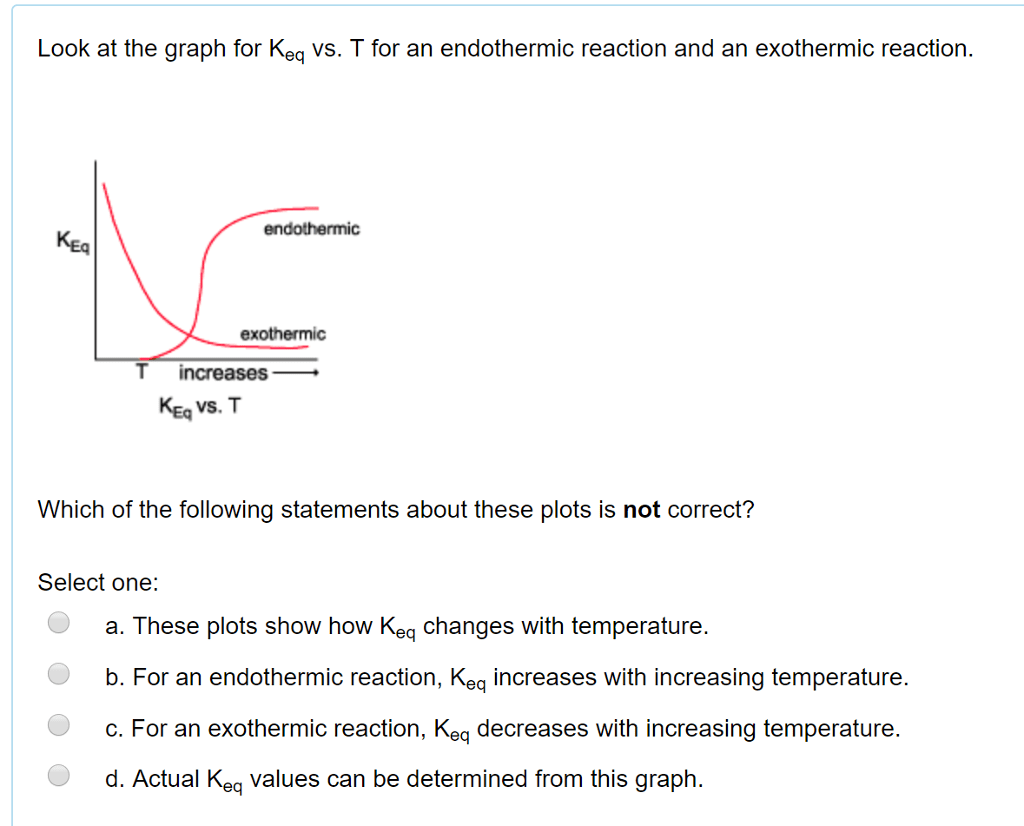 Exo And Endothermic Graphs