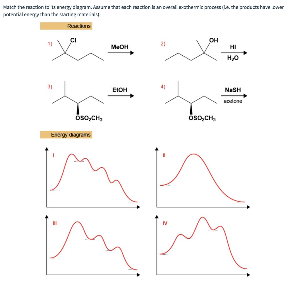 Reaction Energy Diagram Of Rust
