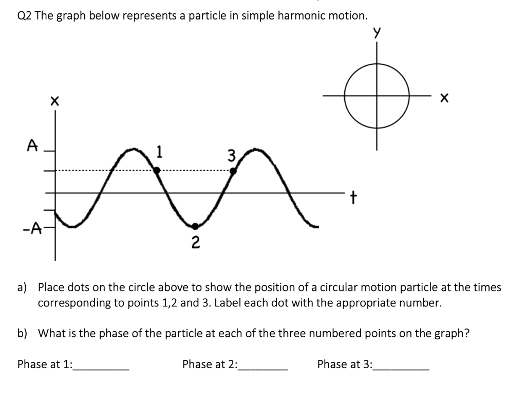 Solved 02 The Graph Below Represents A Particle In Simple