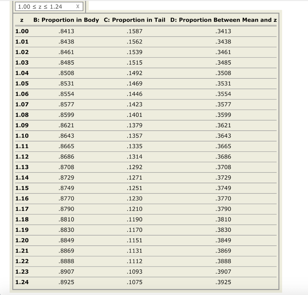 Solved Use The Following Unit Normal Tables And Accompany
