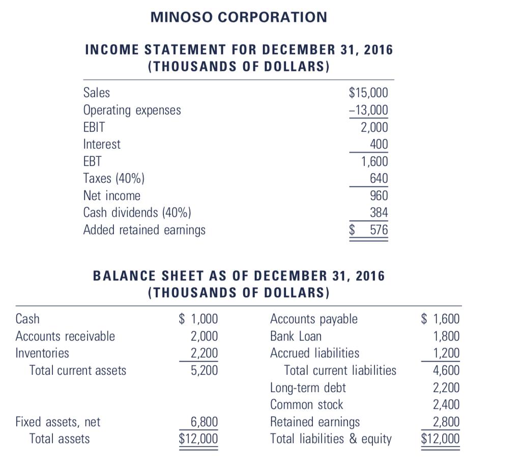 Solved Redo The Minoso Corporation Anticipates A 20 Per