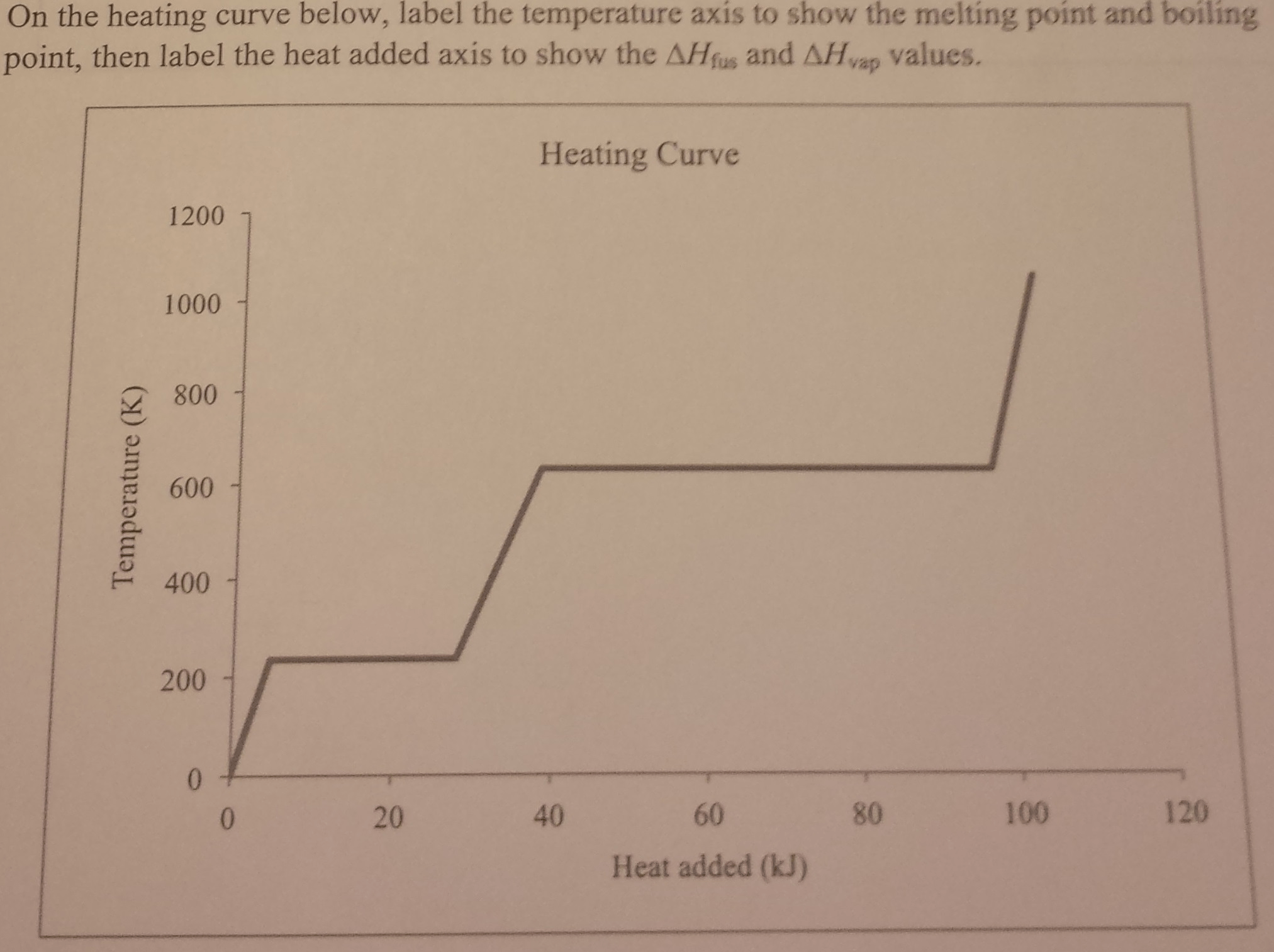On The Heating Curve Below Label The Temperature