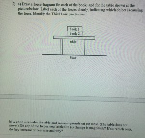 Solved: A) Draw A Force Diagram For Each Of The Books And