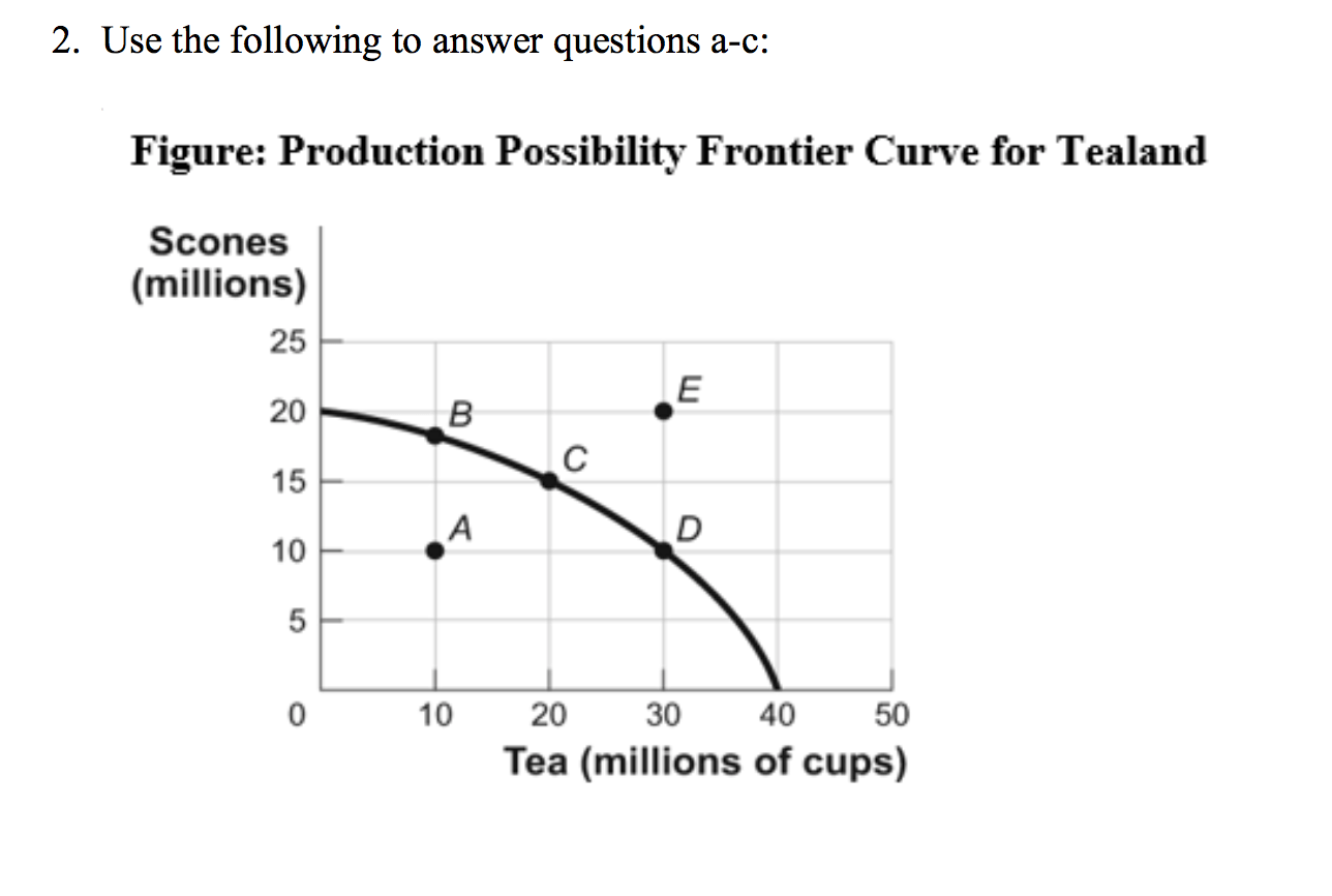 Solved 2 Use The Following To Answer Questions A C Figu