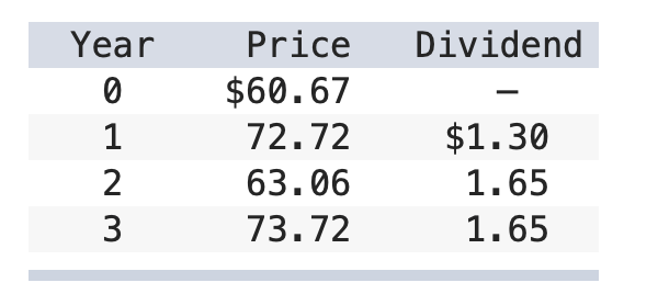 Year Dividend WNPO Price $60.67 72.72 63.06 73.72 $1.30 1.65 1.65