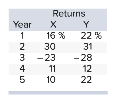 Year 2 3 4 5 Returns X Y 16 % 22% 30 31 -23 -28 11 12 10 22