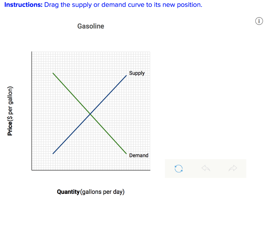 Solved Illustrate Using A Supply And Demand Graph What Ha