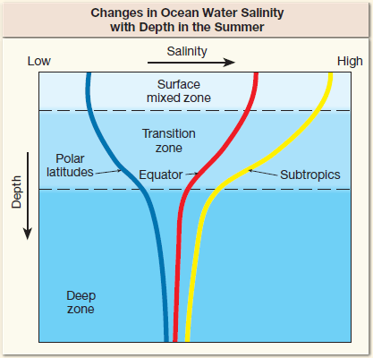 This figure shows how ocean water salinity varies with depth at different latitudes. Increase depth on the y-axis and increasing salinity on the x-axis.