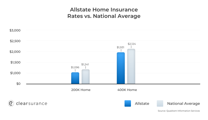 Allstate Insurance Rates Consumer Ratings Discounts
