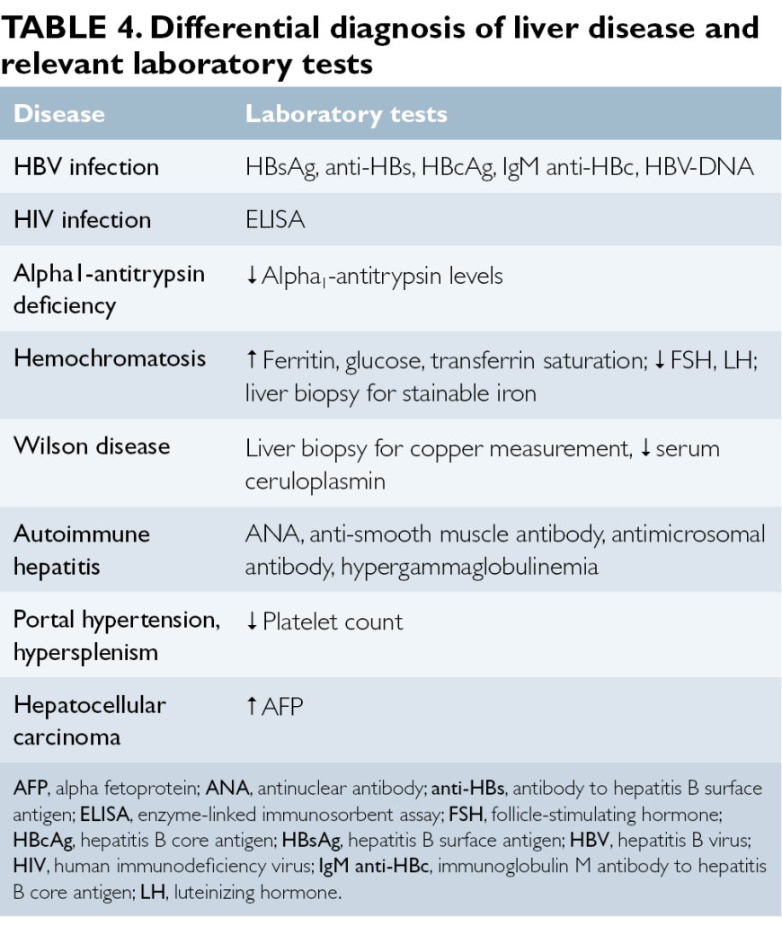 Treatment Of Hepatitis C In Patients With Hemochromatosis