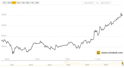 Bitcoin Moves Within Striking Distance of All-Time Price ...