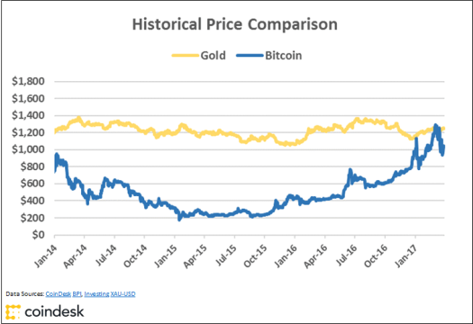 Charts: Bitcoin's Golden Price Streak Comes to a Close ...