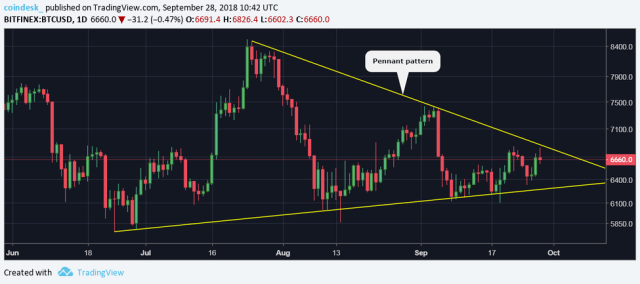 BTCUSD-daily-chart-2 Bitcoin Breakout Elusive As Price Retreats from One-Week Highs