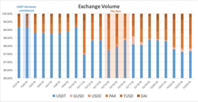 stablecoin exchange volume