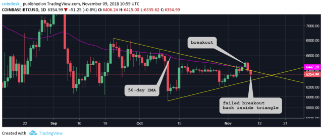 download 5 1 - Bitcoin Price Eyes $6.2K Amid Further Drop into Bear Territory