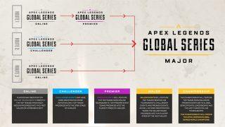 EA и Respawn Entertainment Анонсировали Apex Legends Global Series на 3млн$