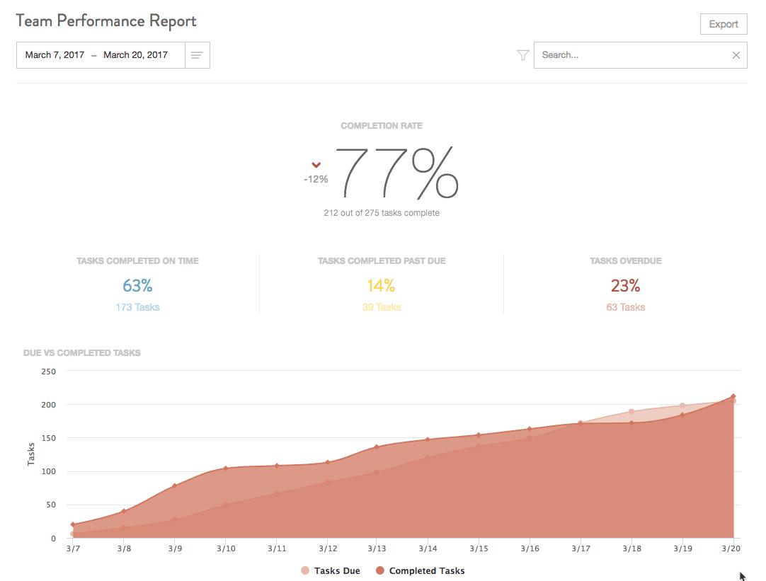 CoSchedule team performance report
