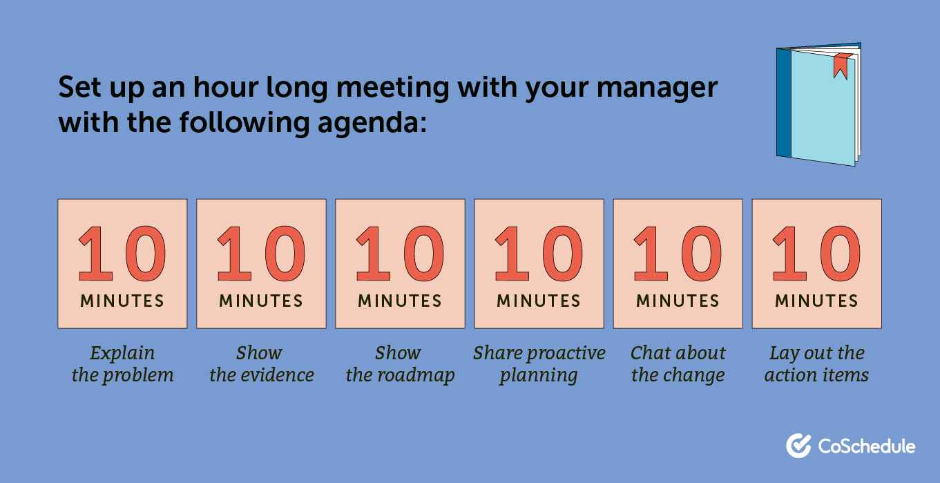Agenda for a meeting with your manager