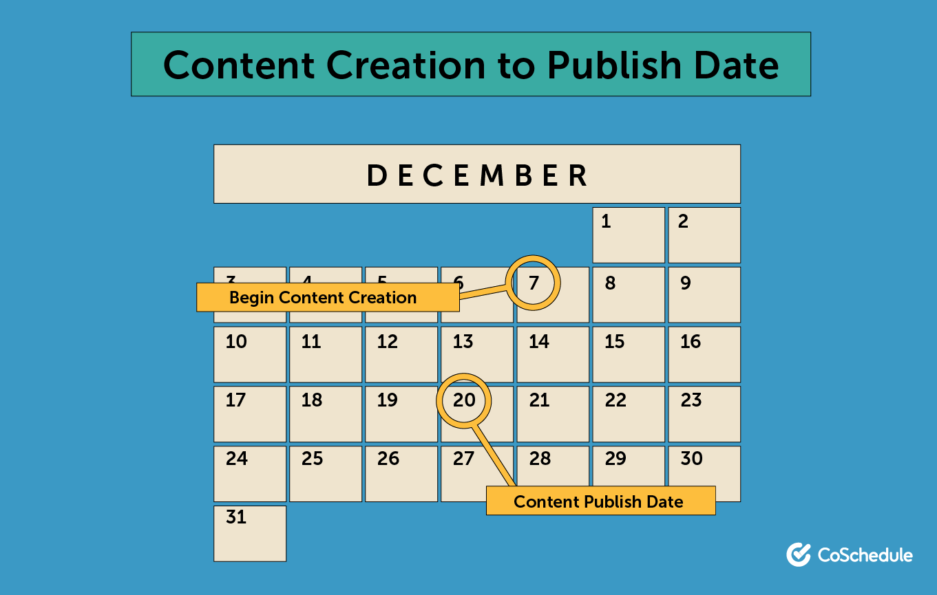 Content creation to publish date