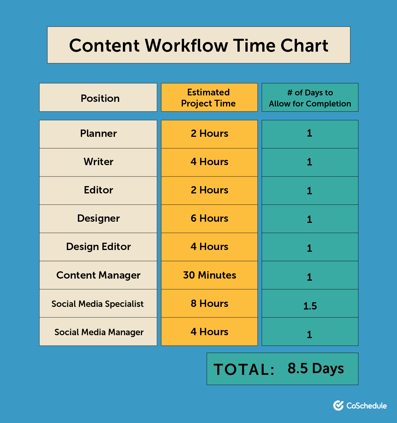 Content workflow time chart