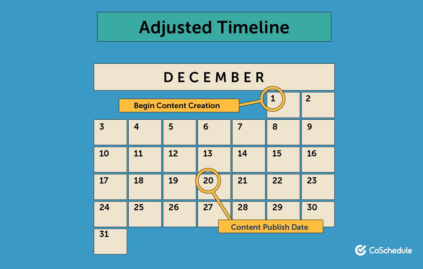 Adjusted content creation timeline