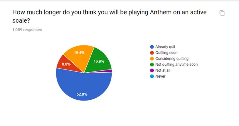 Anthem chart