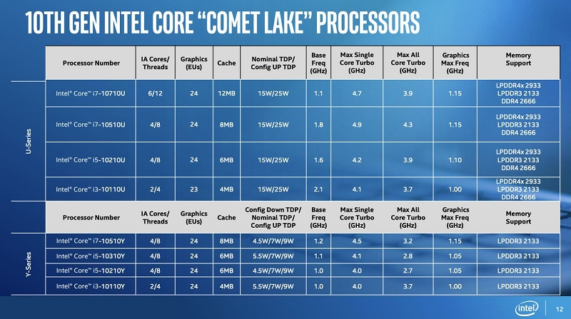 Intel adds a new series of processors to their already confusing 10th Gen line-up 6
