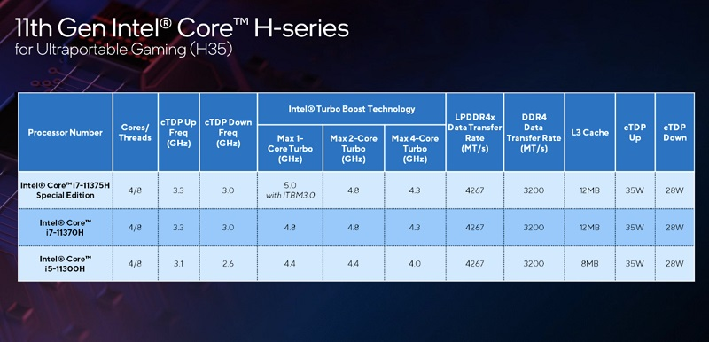Intel unveil new 11th and 12th Gen processors 9