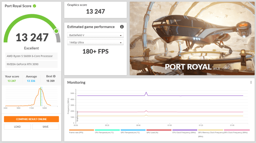 RTX 3090 Founders Edition Review - Unrelenting Performance 30