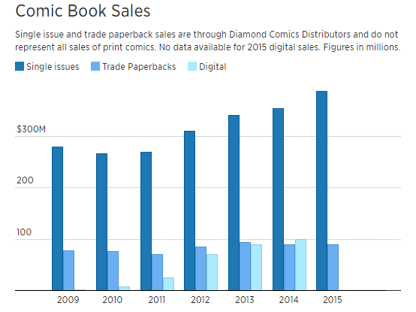 Comic Book Sales CNBC