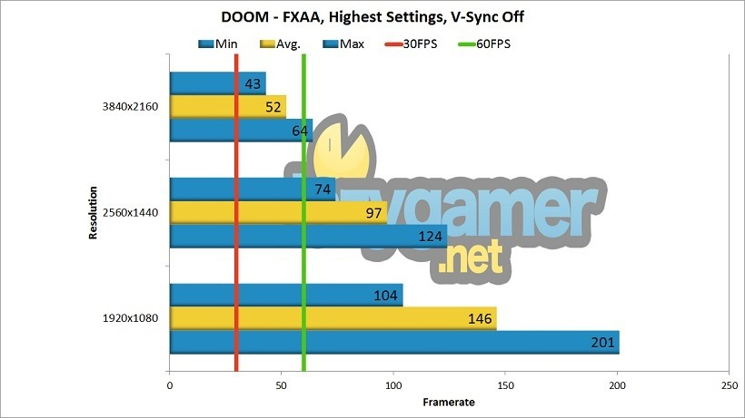 GTX 1080 Review DOOM Benchmark