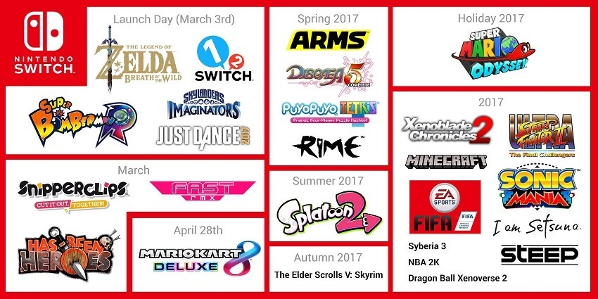 Nintendo defends Switch launch line up