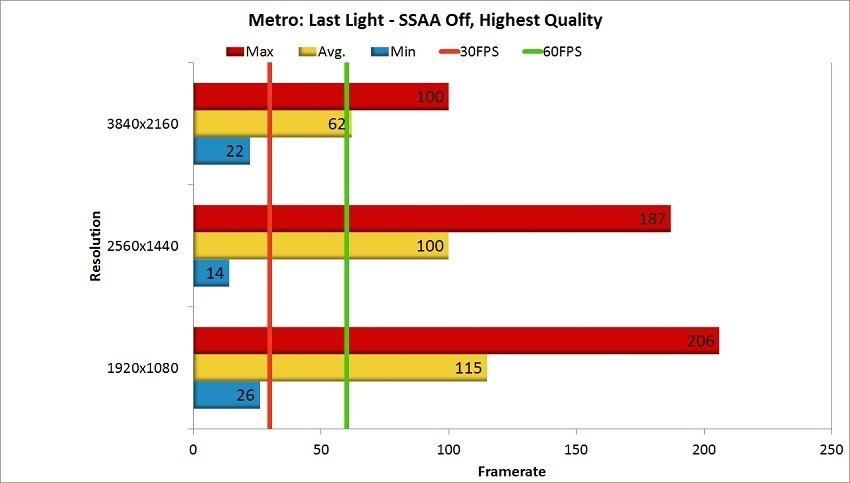 Nvidia GTX 1080 Ti Review - Metro Last Light