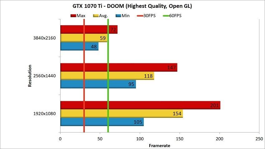 GTX 1070 Ti DOOM Benchmark