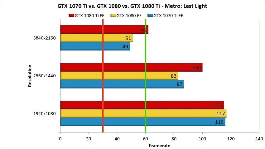 GTX 1070 Ti head to head Metro Last Light