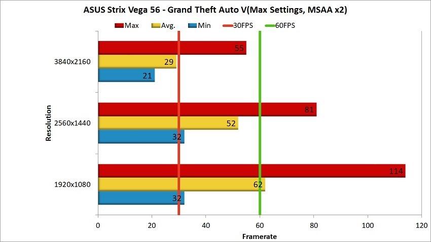 AMD Vega 56 Review - GTA V