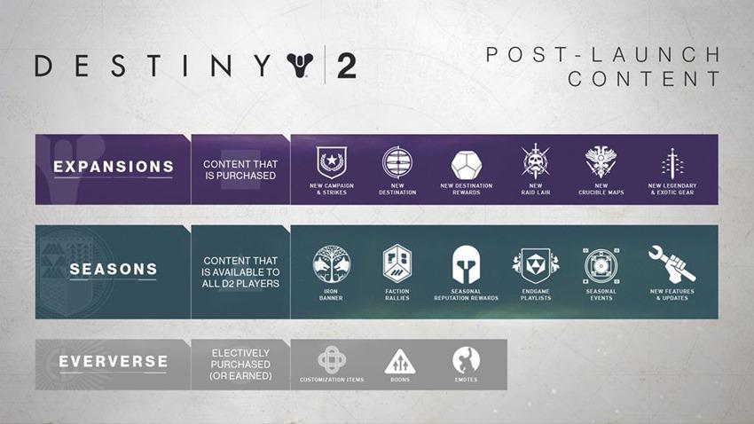 Destiny 2 Changes (1)