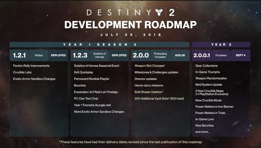 D2 Roadmap