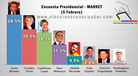 Los datos que arrojan las encuestas sobre las elecciones en Ecuador. Infografía tomada de eleccioneecuador.com