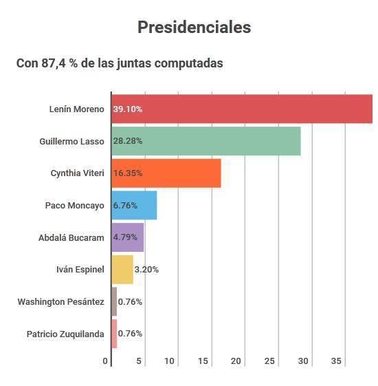 resultados-electorales-ecuador