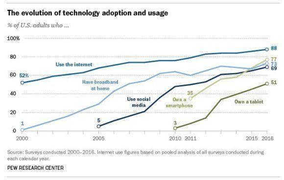 Penetración de Internet y dispositivos móviles en EE.UU. Fuente: Pew Research Center