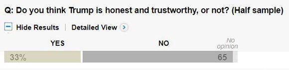 ¿Cree usted que Trump es honesto y confiable, o no? Imagen: Captura de The Washington Post.