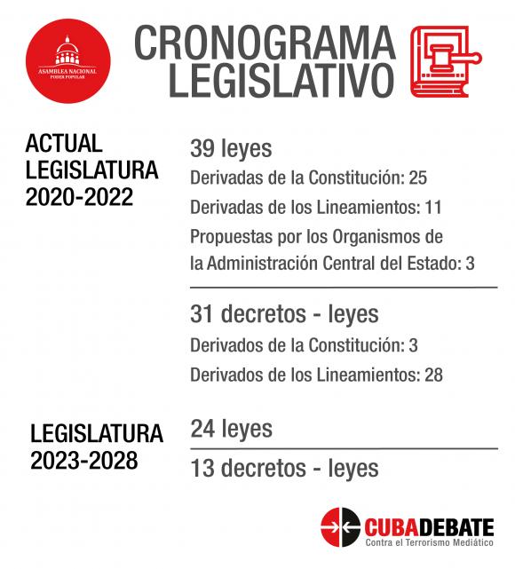 https://i2.wp.com/media.cubadebate.cu/wp-content/uploads/2020/01/cronograma-legislativo-cuba-leyes-decretos-580x641.png