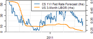 FED_WATCH_07_14_2011_body_Picture_7.png, Dollar Rate Outlook Cut by QE3 Talk, Safety by Downgrade Warning