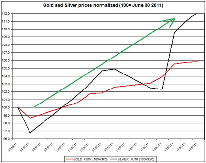 Guest_Commentary_Gold_and_Silver_Outlook_07.18.2011_body_Gold_prices_forecast__silver_price_outlook_2011_JULY_18.png, Guest Commentary: Gold & Silver - Daily Outlook 07.18.2011